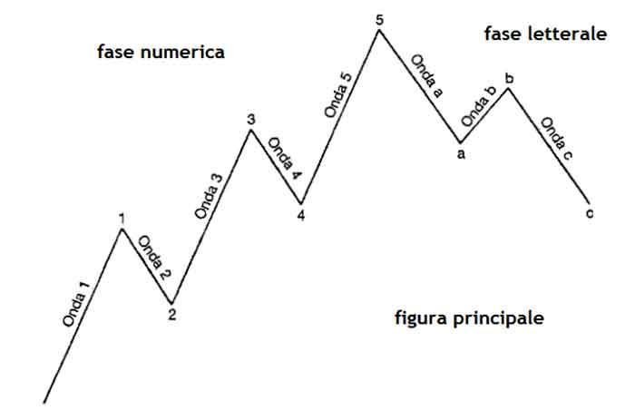 Accumulazione distribuzione forex