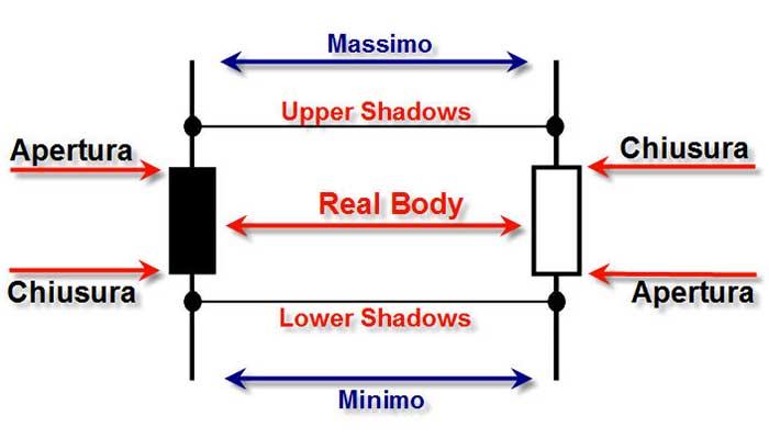 Grafico forex online