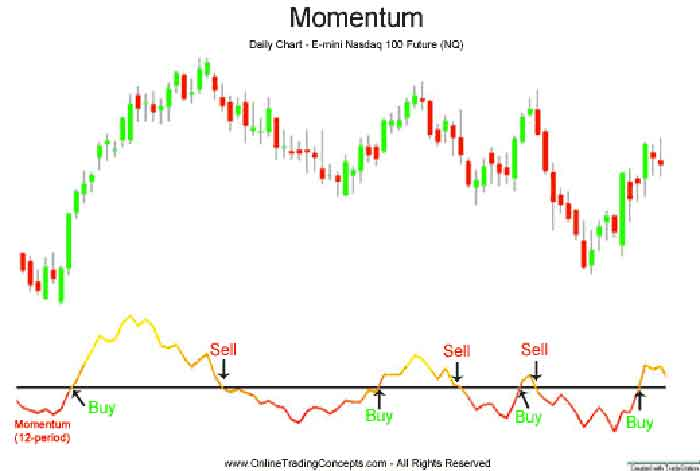 Shift in momentum forex