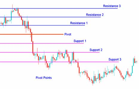 Forex trading with pivot points
