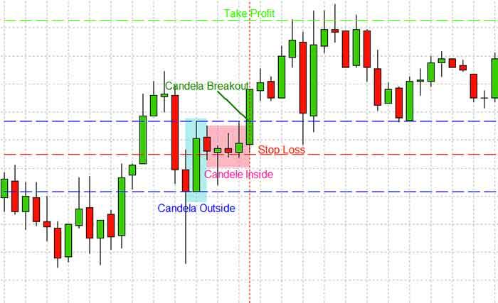 strategie di trading forex corsi di forex trading quanto convengono